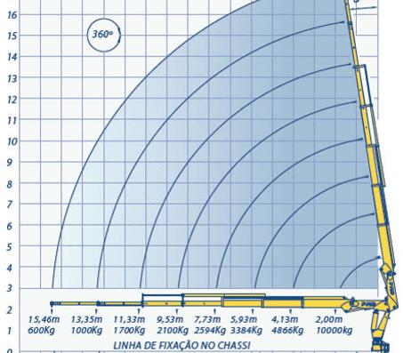 Gráfico de momento de carga para caminhão guindauto. COG LIMIT limitador de carga